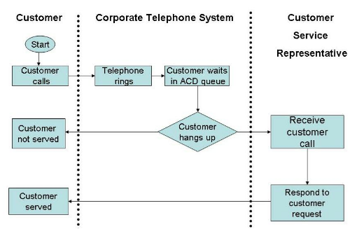 Customer care activity diagram